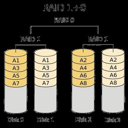 RAID 10 Recovery