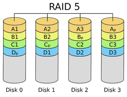 RAID 5 Recovery